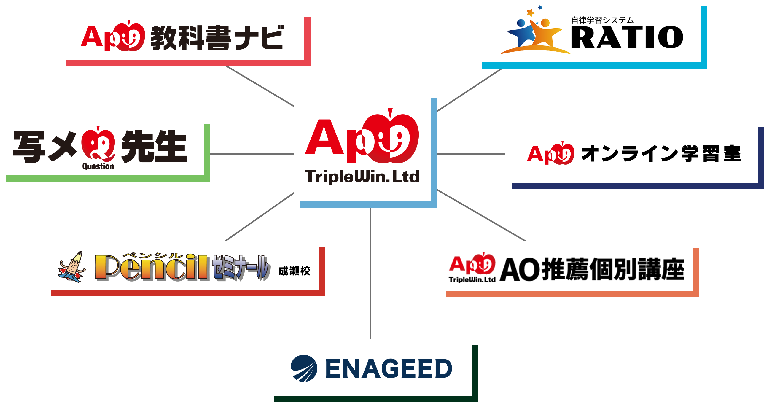 TripleWin.Ltd 公式ホームページサービスイメージ図